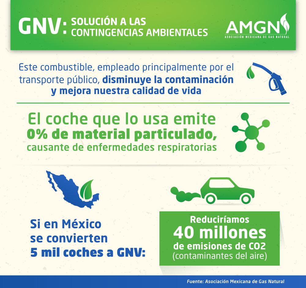 AMGN_InfografíaGNV_03
